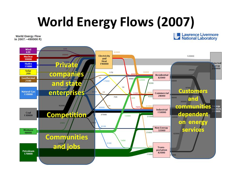 World Energy Flows (2007) Private companies and state enterprises Competition Communities and jobs Customers and communities dependent on energy services