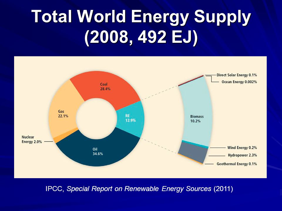 Total World Energy Supply (2008, 492 EJ) IPCC, Special Report on Renewable Energy Sources (2011)