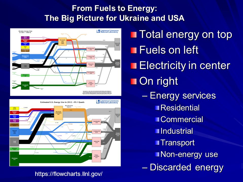 From Fuels to Energy: The Big Picture for Ukraine and USA Total energy on top Fuels on left Electricity in center On right –Energy services ResidentialCommercialIndustrialTransport Non-energy use –Discarded energy https://flowcharts.llnl.gov/