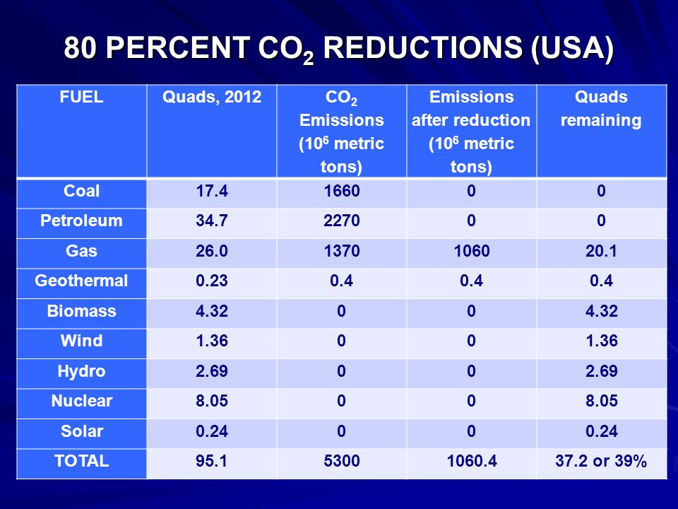 80 PERCENT CO 2 REDUCTIONS (USA) FUELQuads, 2012 CO 2 Emissions (10 6 metric tons) Emissions after reduction (10 6 metric tons) Quads remaining Coal17