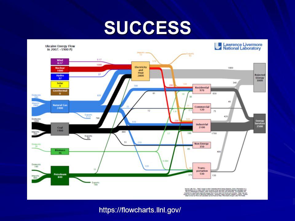 SUCCESS https://flowcharts.llnl.gov/