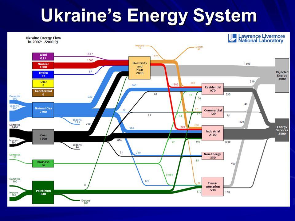 Ukraine's Energy System
