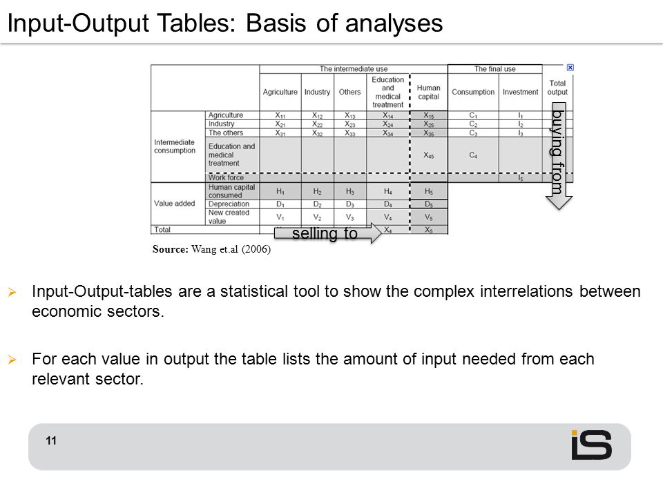 11 Input-Output Tables: Basis of analyses Source: Wang et.al (2006)  Input-Output-tables are a statistical tool to show the complex interrelations be