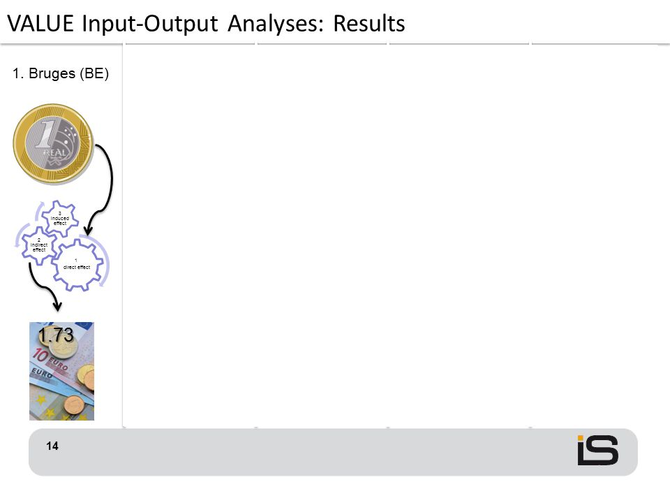 VALUE Input-Output Analyses: Results 14 1. Bruges (BE) 2.