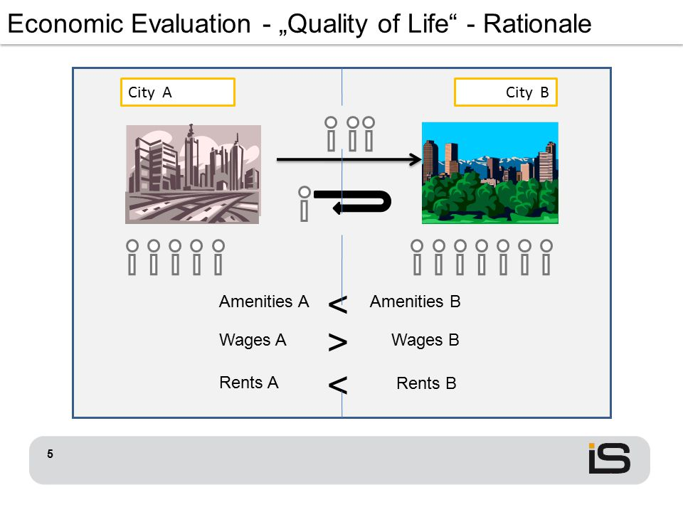 "City ACity B Wages AWages B Rents A Rents B > < Economic Evaluation - ""Quality of Life"" - Rationale Amenities AAmenities B < 5"