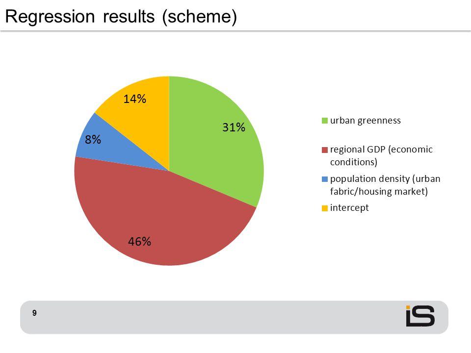 9 Regression results (scheme)