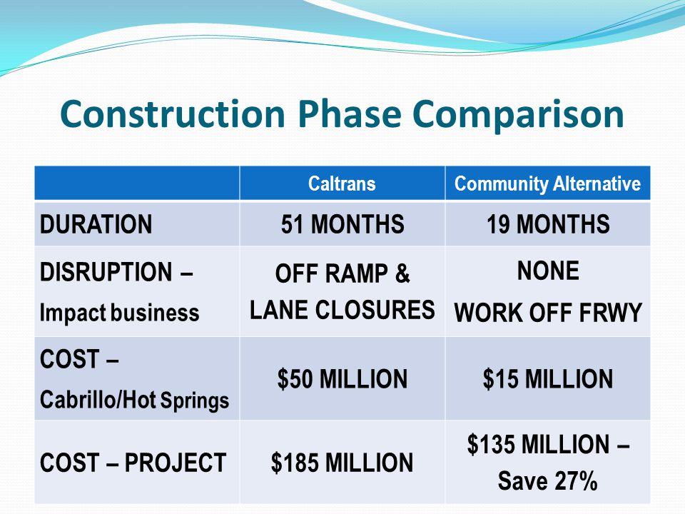 Construction Phase Comparison CaltransCommunity Alternative DURATION51 MONTHS19 MONTHS DISRUPTION – Impact business OFF RAMP & LANE CLOSURES NONE WORK