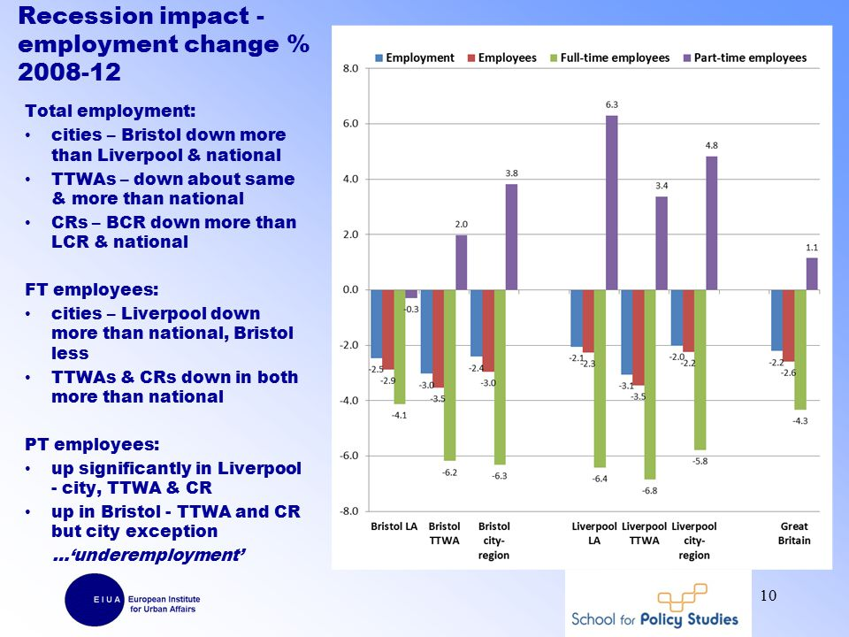 Recession impact - employment change % 2008-12 Total employment: cities – Bristol down more than Liverpool & national TTWAs – down about same & more than national CRs – BCR down more than LCR & national FT employees: cities – Liverpool down more than national, Bristol less TTWAs & CRs down in both more than national PT employees: up significantly in Liverpool - city, TTWA & CR up in Bristol - TTWA and CR but city exception …'underemployment' 10