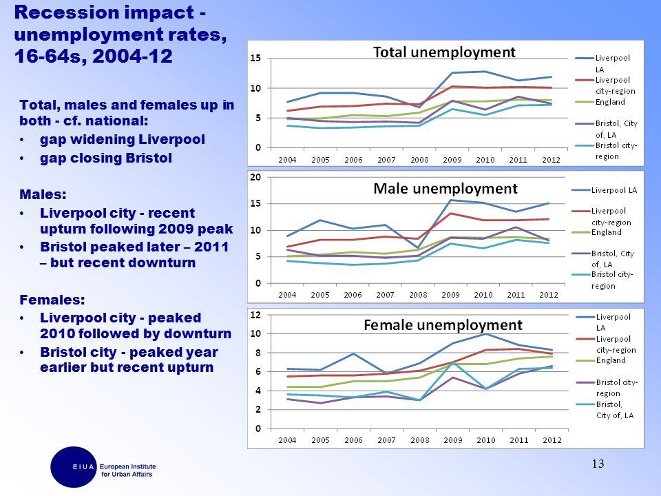 Recession impact - unemployment rates, 16-64s, 2004-12 Total, males and females up in both - cf.