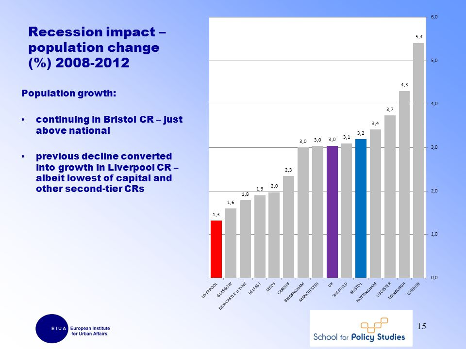 Recession impact – population change (%) 2008-2012 Population growth: continuing in Bristol CR – just above national previous decline converted into growth in Liverpool CR – albeit lowest of capital and other second-tier CRs 15