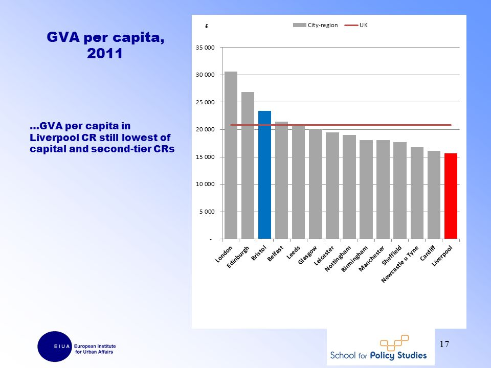 GVA per capita, 2011 …GVA per capita in Liverpool CR still lowest of capital and second-tier CRs 17
