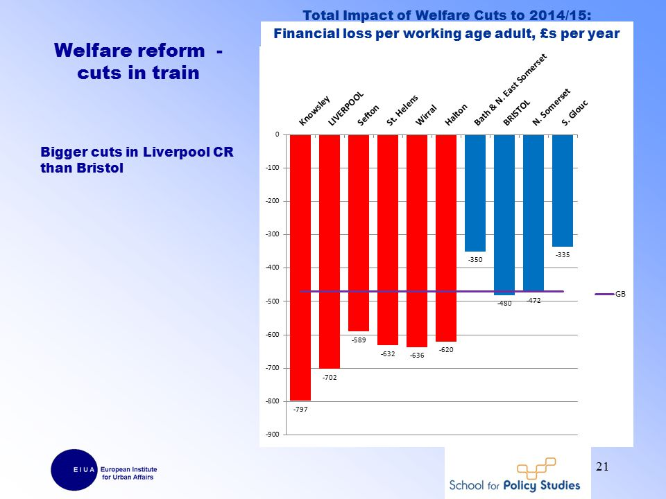 Welfare reform - cuts in train Bigger cuts in Liverpool CR than Bristol 21 Total Impact of Welfare Cuts to 2014/15: Financial loss per working age adult, £s per year