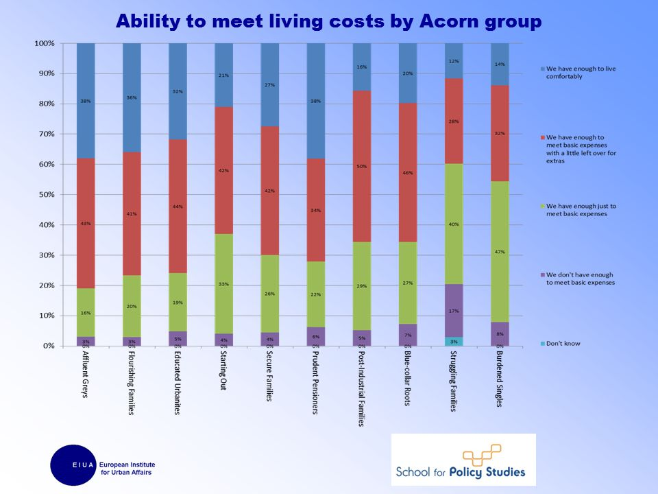 Ability to meet living costs by Acorn group