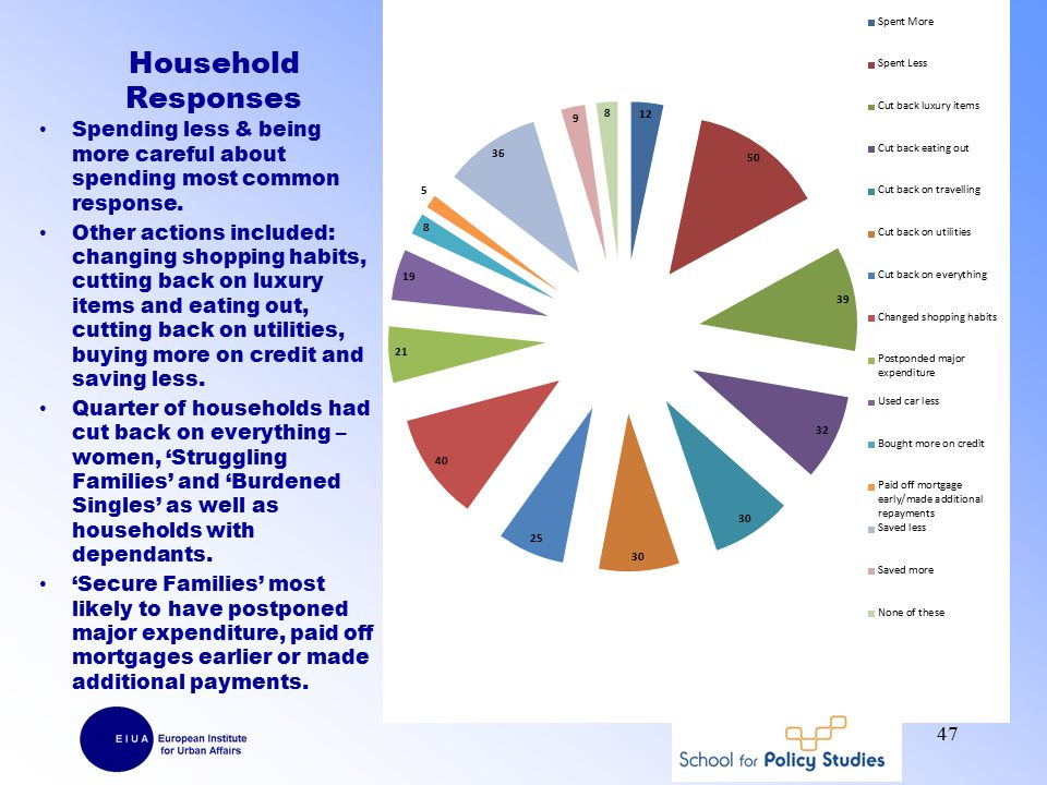 Household Responses Spending less & being more careful about spending most common response.