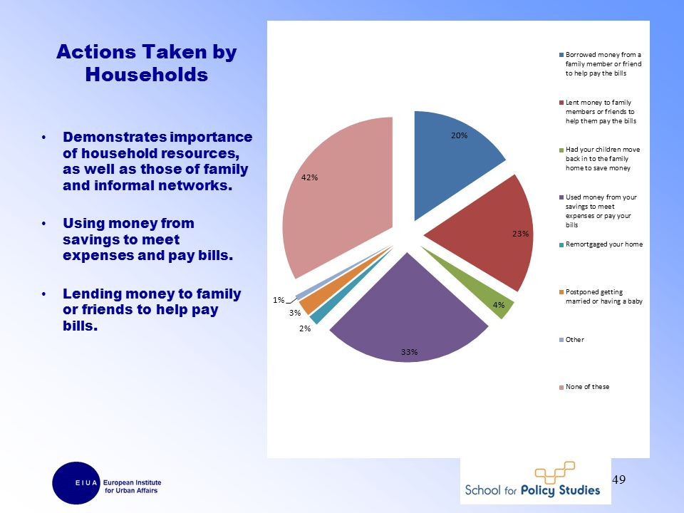 Actions Taken by Households Demonstrates importance of household resources, as well as those of family and informal networks.