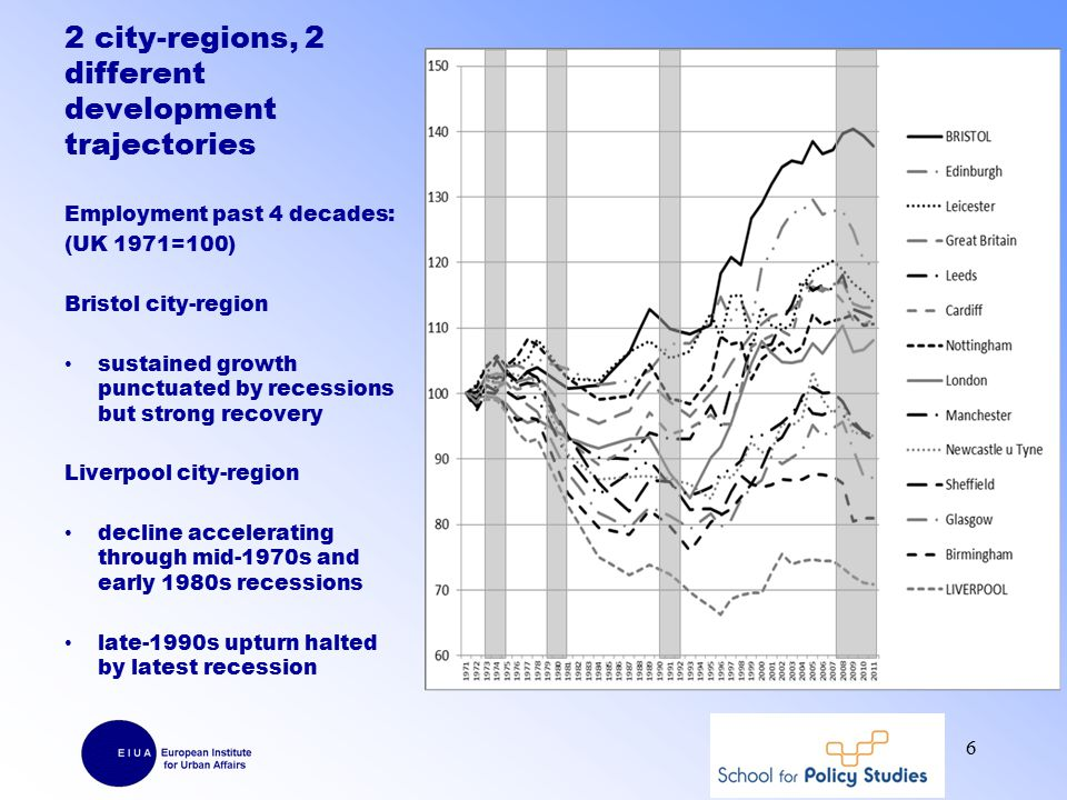 2 city-regions, 2 different development trajectories Employment past 4 decades: (UK 1971=100) Bristol city-region sustained growth punctuated by recessions but strong recovery Liverpool city-region decline accelerating through mid-1970s and early 1980s recessions late-1990s upturn halted by latest recession 6
