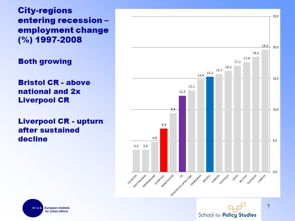 Austerity – local government cuts Cuts biased towards more disadvantaged local authorities: Cuts larger in Liverpool CR than Bristol CR 18 Cumulative reduction in Revenue Spending Power 2010/11 to 2014/15, £s per person - Bristol and Liverpool city-regions