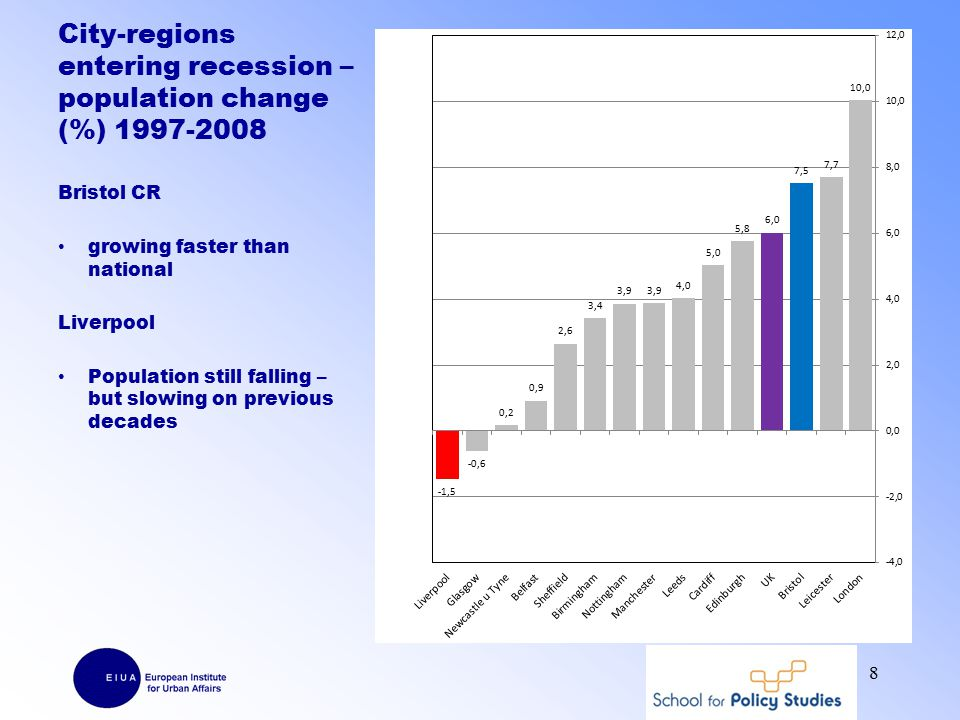 City-regions entering recession – population change (%) 1997-2008 Bristol CR growing faster than national Liverpool Population still falling – but slowing on previous decades 8