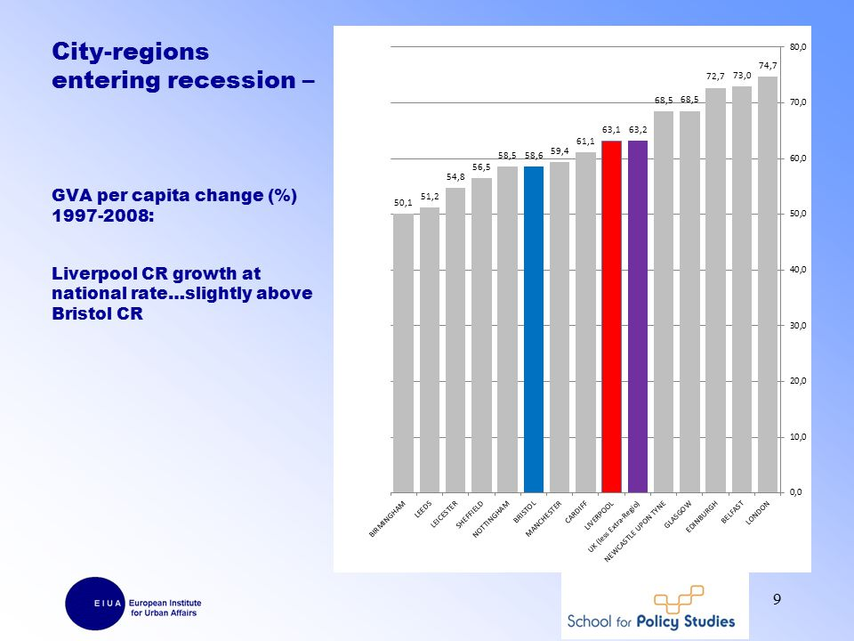 City-regions entering recession – GVA per capita change (%) 1997-2008: Liverpool CR growth at national rate…slightly above Bristol CR 9