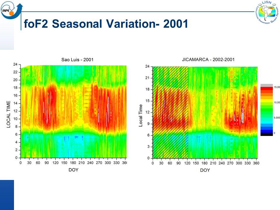 foF2 Seasonal Variation- 2001