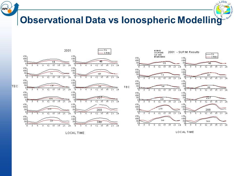 Observational Data vs Ionospheric Modelling