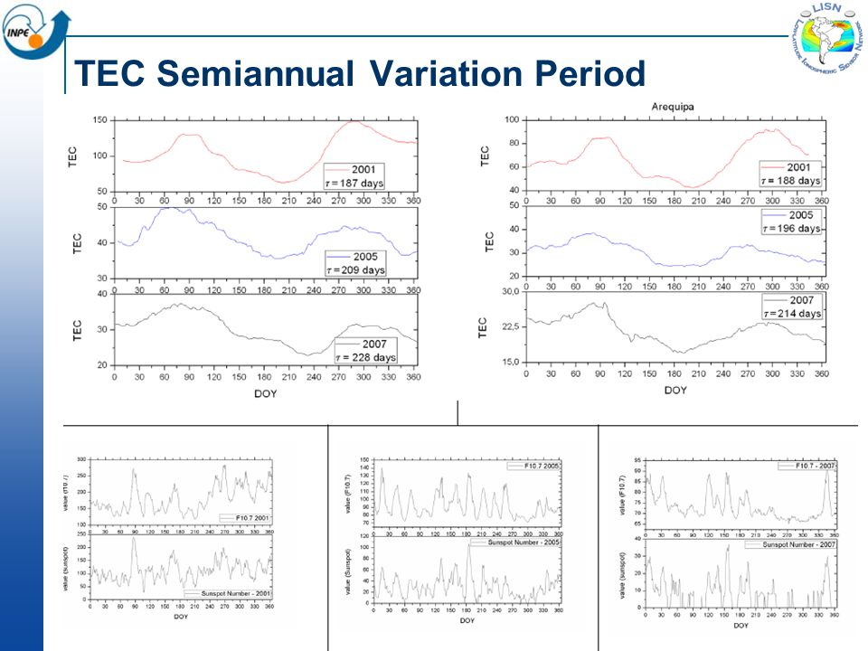 TEC Semiannual Variation Period