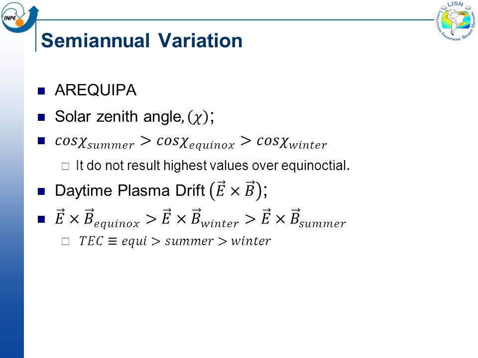Semiannual Variation