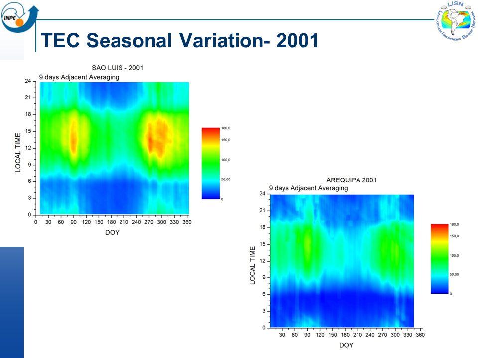 TEC Seasonal Variation- 2001