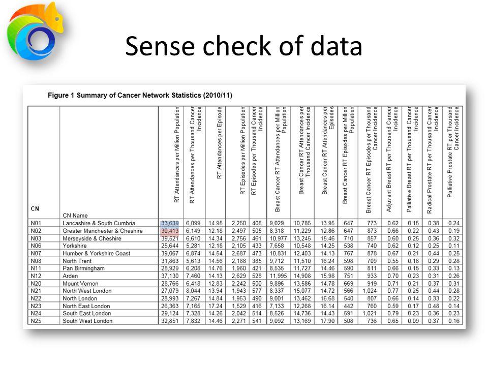 Sense check of data