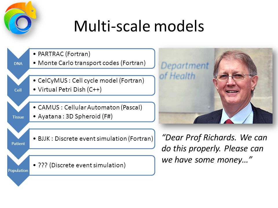Malthus was born Discrete event simulation Create virtual cancer patient who acquires a cancer diagnosis, treatment events, and radiotherapy treatment Use locale specific base data (population data and cancer incidence) Incorporate population and cancer burden projection to 2030 User facing tool : Windows executable allowing user modification of model