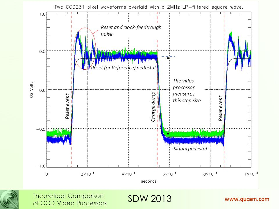 SDW 2013 Theoretical Comparison of CCD Video Processors www.qucam.com The bandwidth of 6x pixel rate required to give good PSF also gives reasonable signal settling within 5% of pixel time.