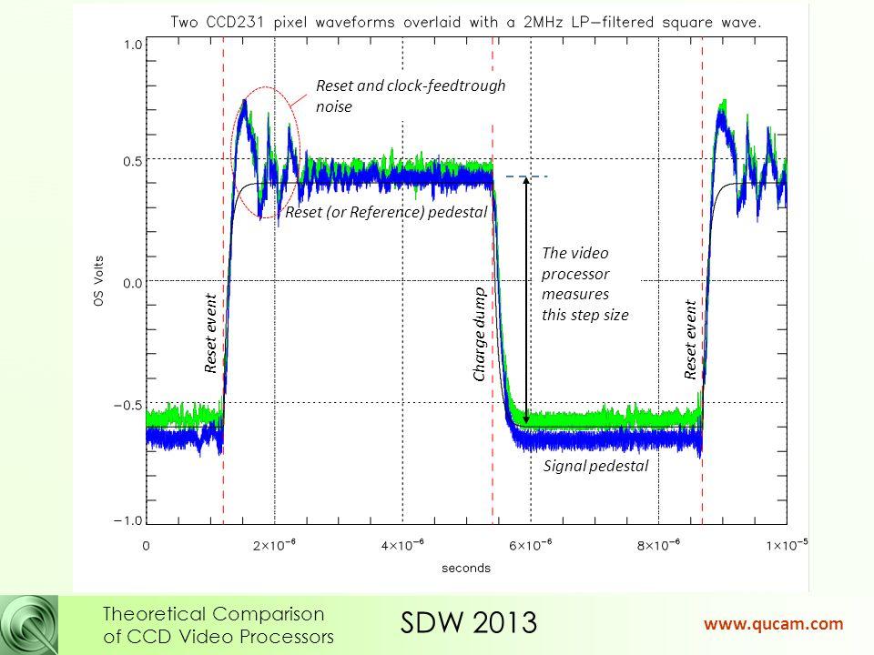 SDW 2013 Theoretical Comparison of CCD Video Processors www.qucam.com OS OD OS RDR.