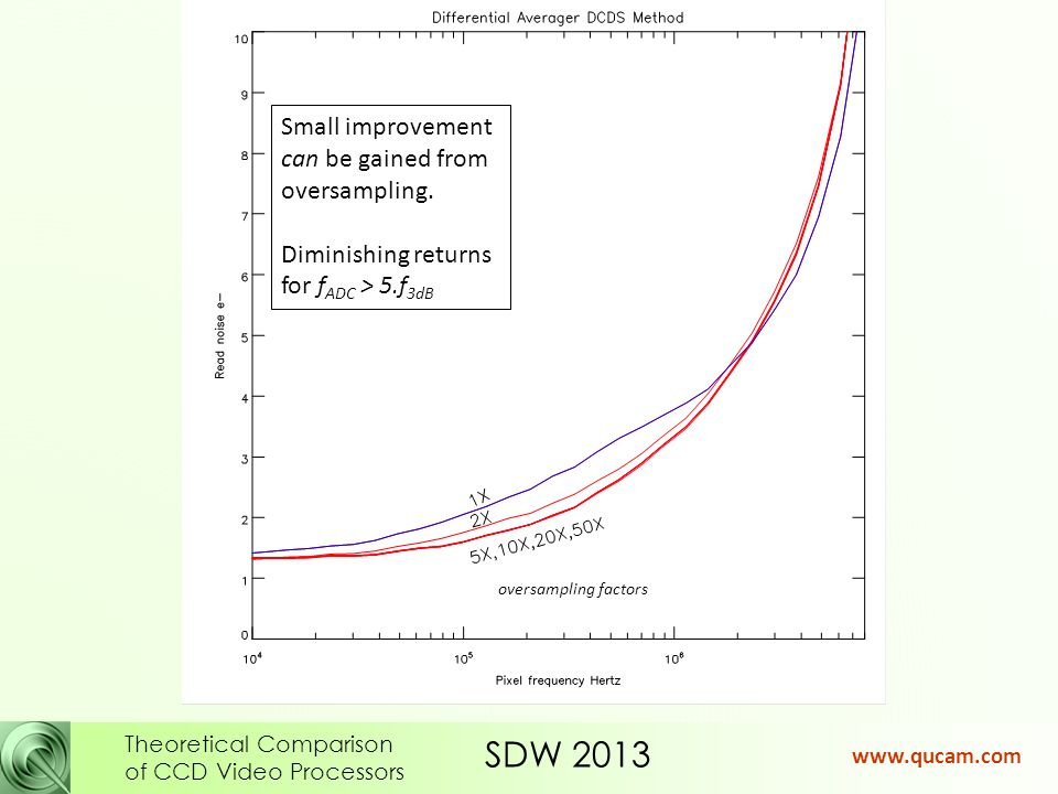 SDW 2013 Theoretical Comparison of CCD Video Processors www.qucam.com Small improvement can be gained from oversampling.