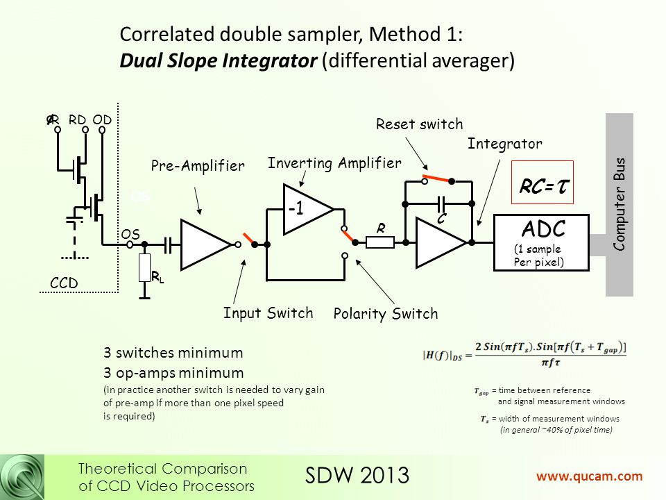SDW 2013 Theoretical Comparison of CCD Video Processors www.qucam.com So fine tuning the Mirrored Exponential weights gives only a tiny improvement and then only at very-low pixel rates Z=0 (equivalent to dual slope integrator) Z ≤ 2