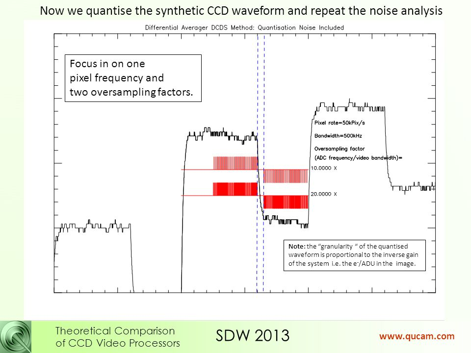SDW 2013 Theoretical Comparison of CCD Video Processors www.qucam.com Now we quantise the synthetic CCD waveform and repeat the noise analysis Focus in on one pixel frequency and two oversampling factors.