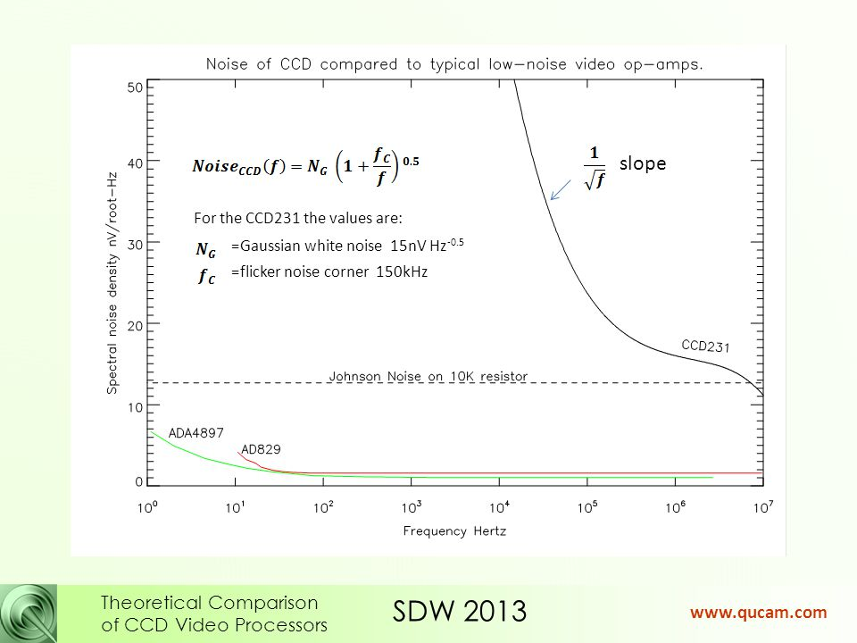 SDW 2013 Theoretical Comparison of CCD Video Processors www.qucam.com At high pixel rates we are dominated by Gaussian white noise At low pixel rates we are dominated by flicker noise