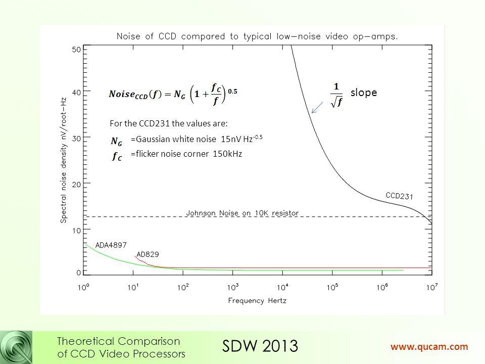 SDW 2013 Theoretical Comparison of CCD Video Processors www.qucam.com Next add: Reset noise pedestals.