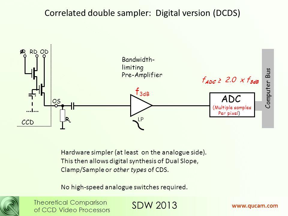 SDW 2013 Theoretical Comparison of CCD Video Processors www.qucam.com