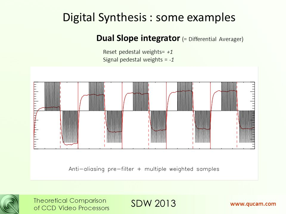 SDW 2013 Theoretical Comparison of CCD Video Processors www.qucam.com Digital Synthesis : some examples Dual Slope integrator (= Differential Averager) Reset pedestal weights= +1 Signal pedestal weights = -1