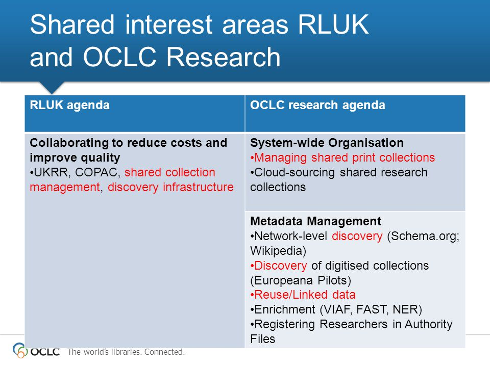 The world's libraries. Connected. RLUK agendaOCLC research agenda Collaborating to reduce costs and improve quality UKRR, COPAC, shared collection man