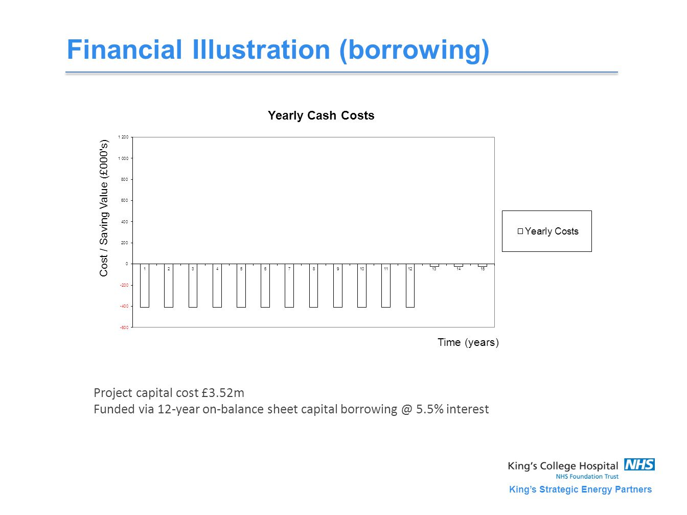 King's Strategic Energy Partners Financial Illustration (borrowing) Project capital cost £3.52m Funded via 12-year on-balance sheet capital borrowing @ 5.5% interest