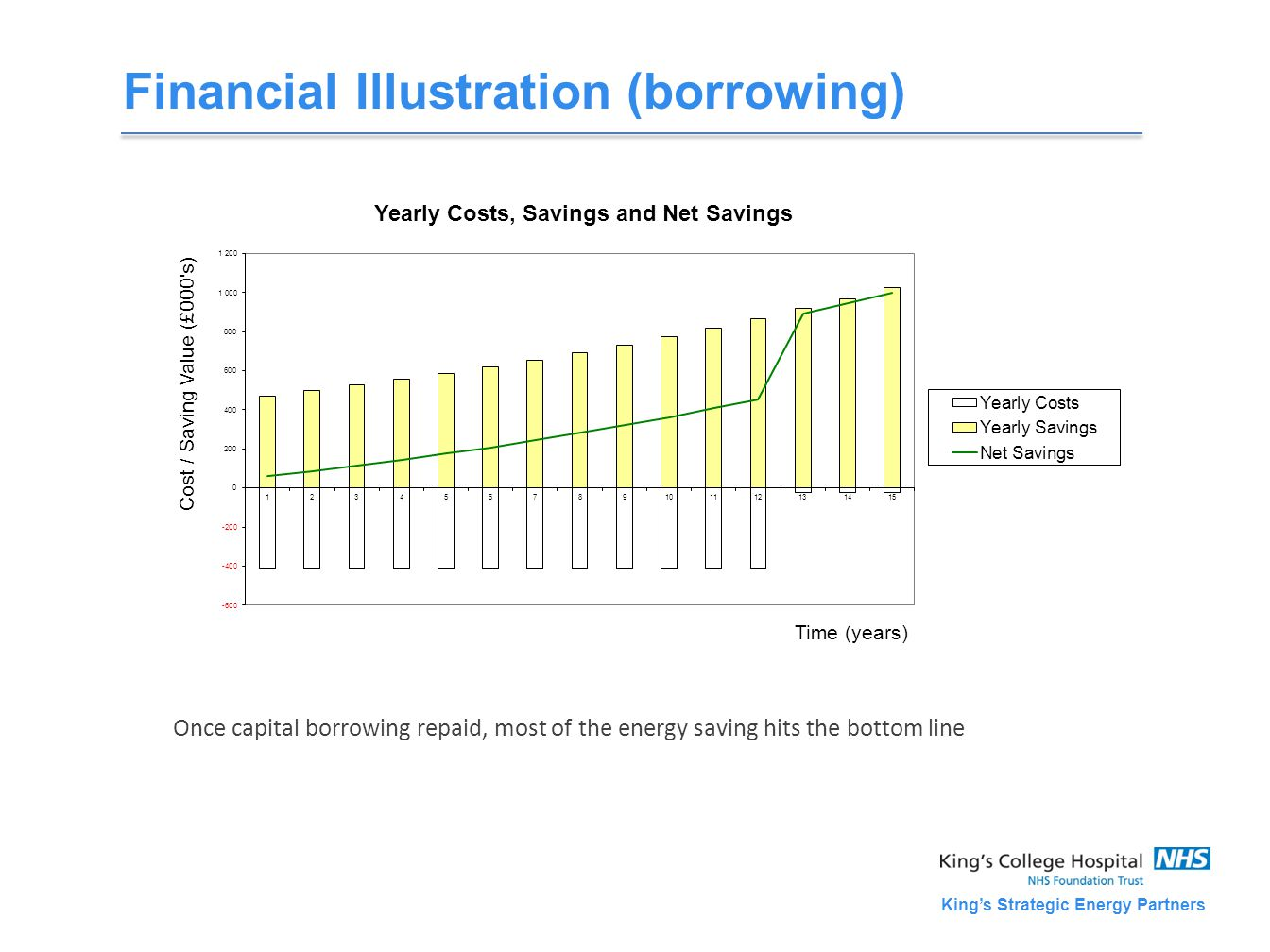 King's Strategic Energy Partners Financial Illustration (borrowing) Once capital borrowing repaid, most of the energy saving hits the bottom line