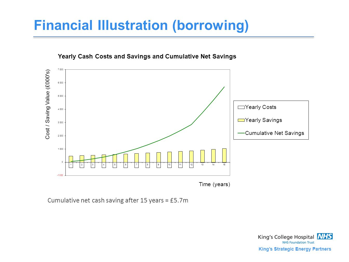 King's Strategic Energy Partners Financial Illustration (borrowing) Cumulative net cash saving after 15 years = £5.7m