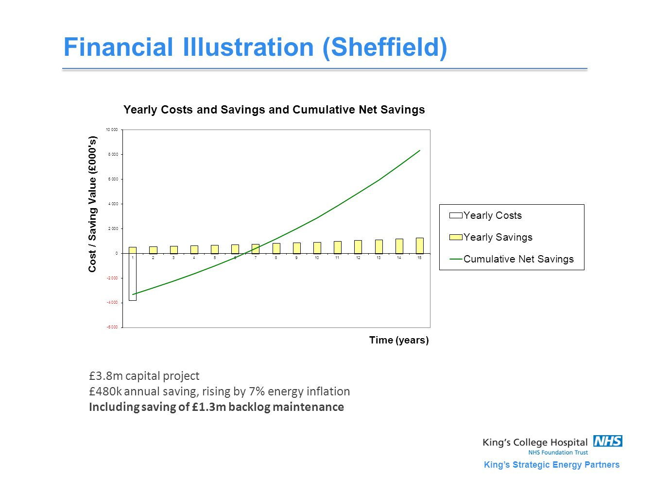 King's Strategic Energy Partners Financial Illustration (Sheffield) £3.8m capital project £480k annual saving, rising by 7% energy inflation Including saving of £1.3m backlog maintenance