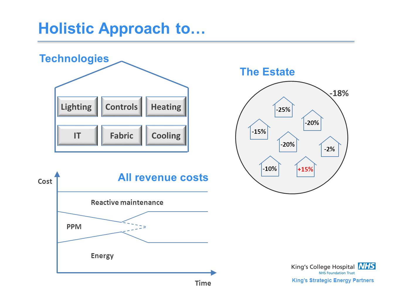 King's Strategic Energy Partners Holistic Approach to… Cost Time PPM Reactive maintenance Energy All revenue costs LightingControlsHeating ITFabricCooling Technologies The Estate -15% -25% -20% -2% +15% -10% -20% -18%