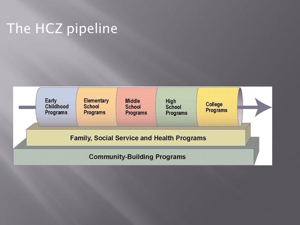The HCZ pipeline