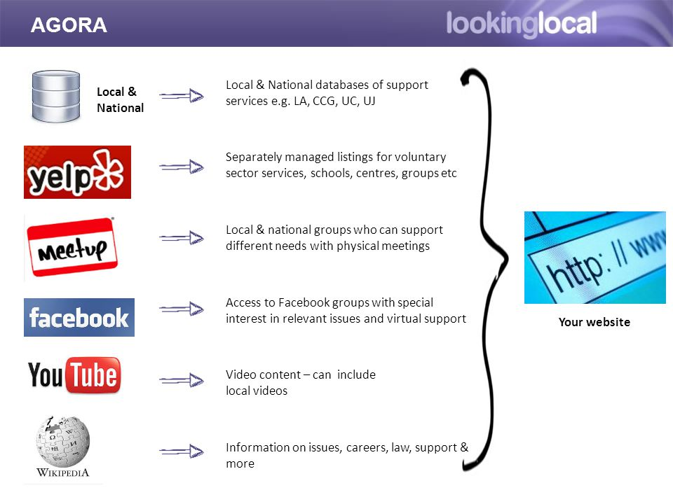Local & National databases of support services e.g.