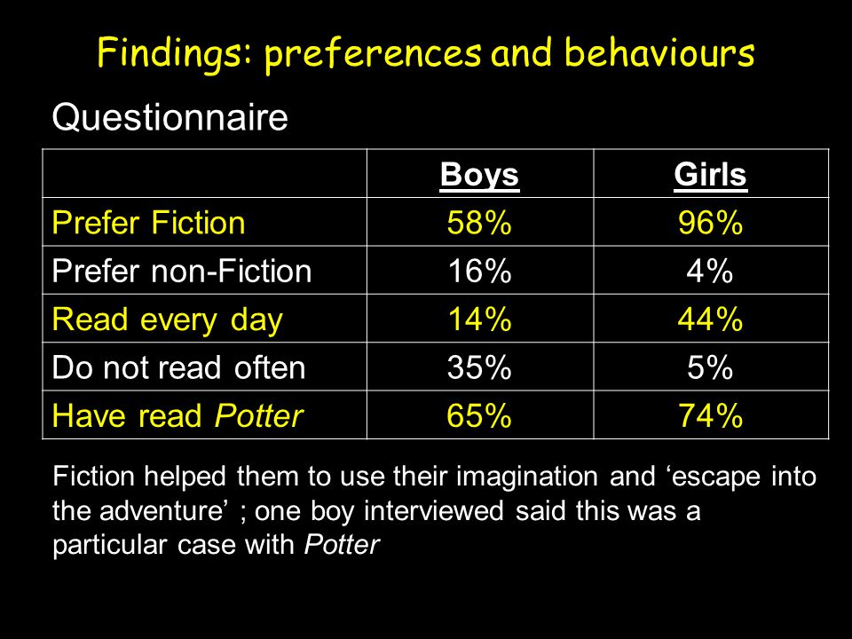 Findings: preferences and behaviours Questionnaire BoysGirls Prefer Fiction58%96% Prefer non-Fiction16%4% Read every day14%44% Do not read often35%5% Have read Potter65%74% Fiction helped them to use their imagination and 'escape into the adventure' ; one boy interviewed said this was a particular case with Potter