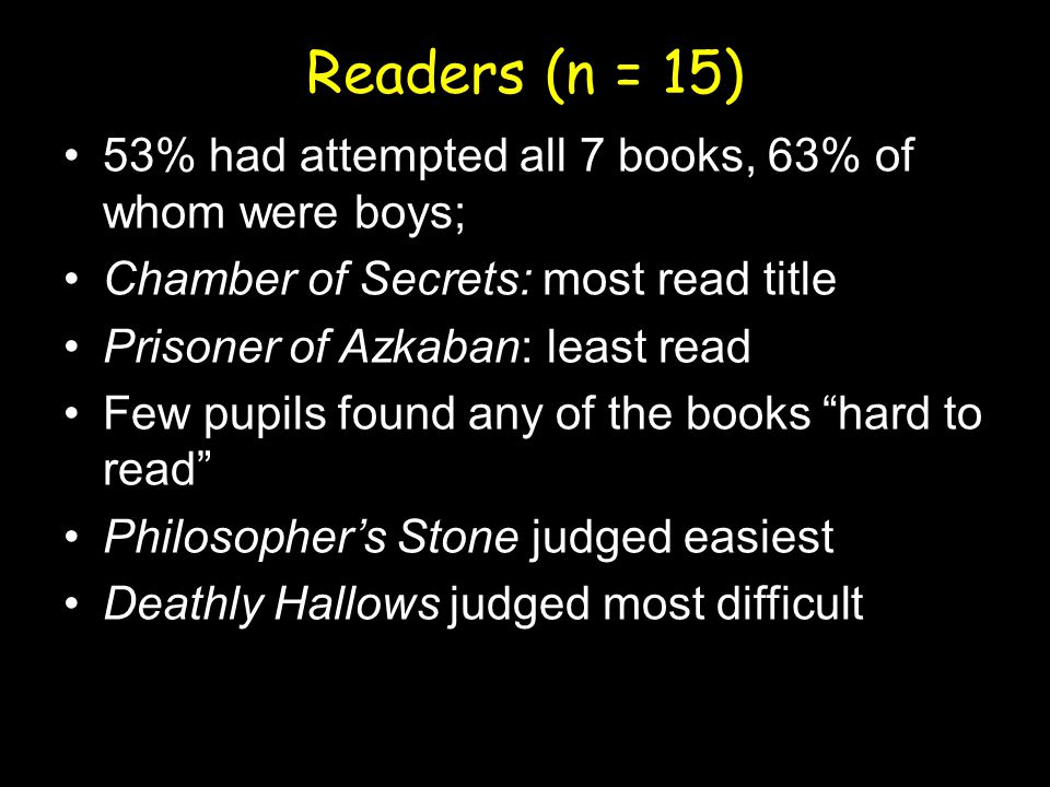Readers (n = 15) 53% had attempted all 7 books, 63% of whom were boys; Chamber of Secrets: most read title Prisoner of Azkaban: least read Few pupils found any of the books hard to read Philosopher's Stone judged easiest Deathly Hallows judged most difficult
