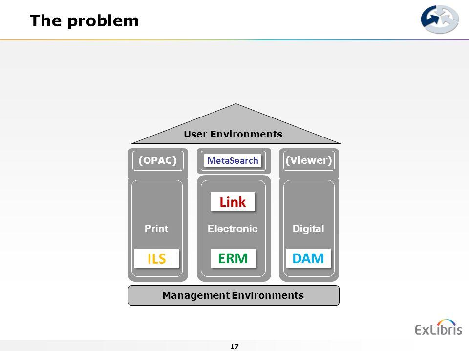 17 The problem Management Environments DigitalPrintElectronic User Environments (OPAC) (Viewer) ILS ERM DAM Link MetaSearch